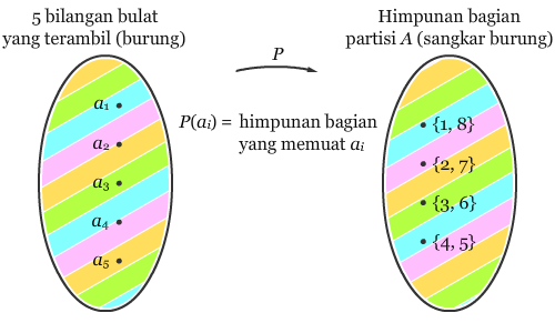 Diagram Panah II