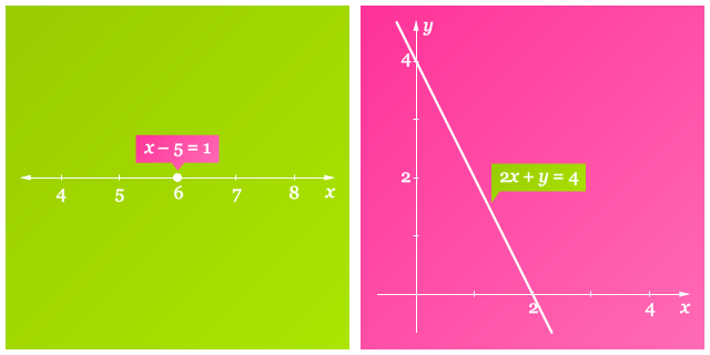 Grafik 1 dan 2 Dimensi
