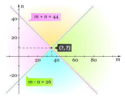 Grafik PLDV II
