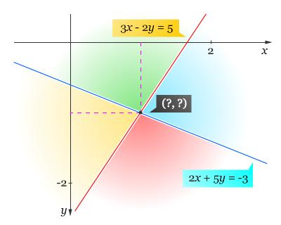 Grafik PLDV