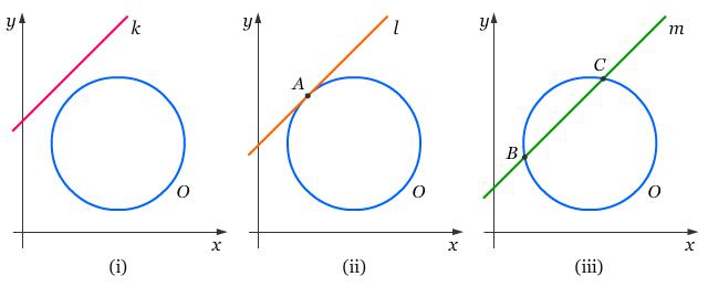 Belajar matematika pasti bisa persamaan garis singgung lingkaran i berdasarkan gambar di atas kita dapat melihat bahwa garis k tidak memotong lingkaran o garis l menyinggung lingkaran o di titik a dan garis m memotong ccuart Choice Image