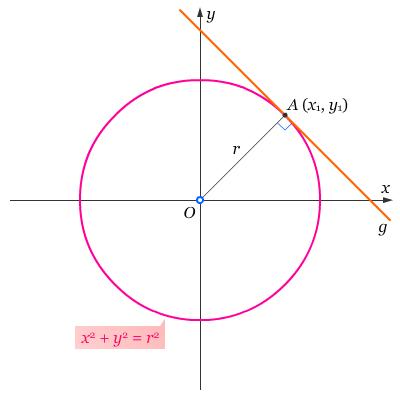 Lingkaran O