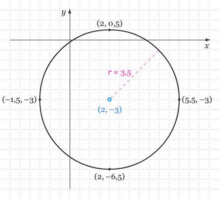 Persamaan Lingkaran I
