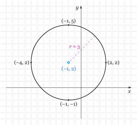 Persamaan Lingkaran II