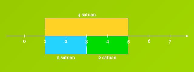 Titik Tengah Garis Bilangan
