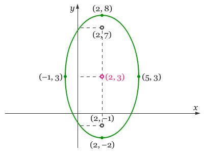 Titik Fokus Suatu Elips Pendidikan Matematika