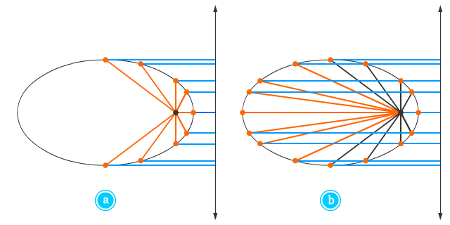 Irisan Kerucut Pendidikan Matematika