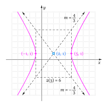 Persamaan Hiperbola Pendidikan Matematika