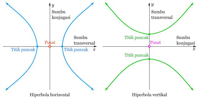Hiperbola Horizontal dan Vertikal