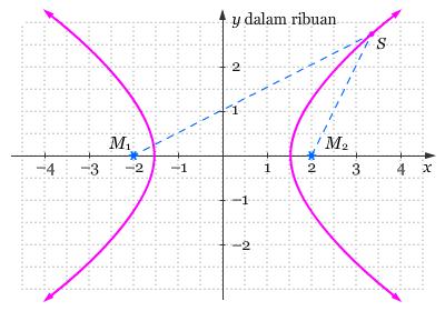 Soal 2 Grafik