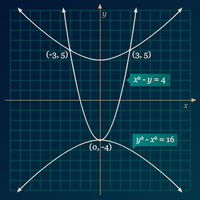 Contoh 2 Grafik