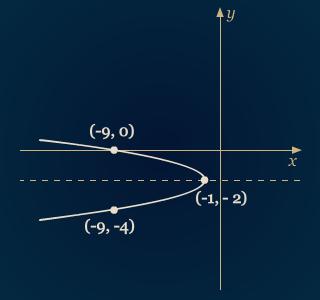 Parabola Dan Karakteristiknya Pendidikan Matematika