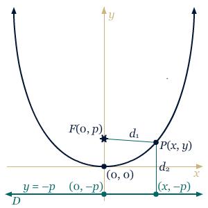 Parabola Analitis