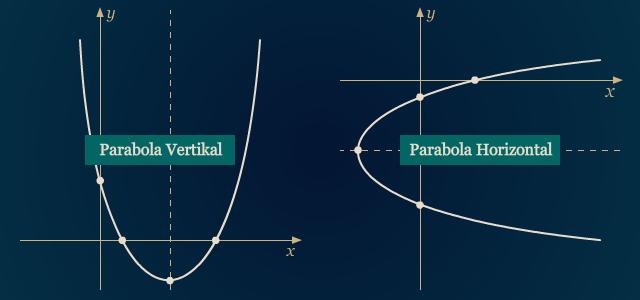 Parabola Vertikal dan Horizontal
