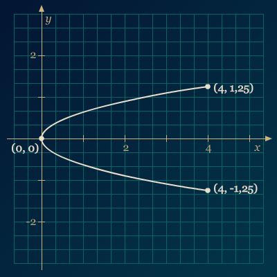 5 Soal Dan Pembahasan Penerapan Parabola Analitis Pendidikan Matematika Halaman 2