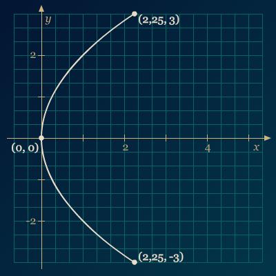 Soal 3 Grafik