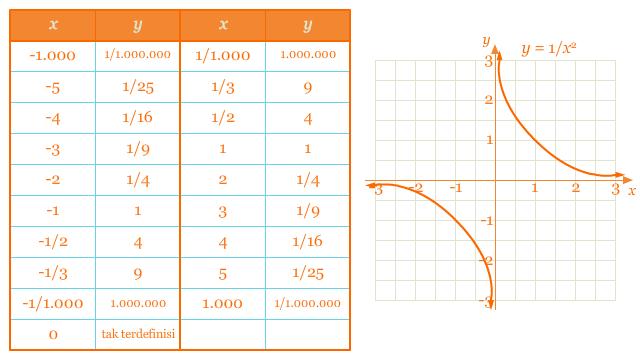 Tabel dan grafik II