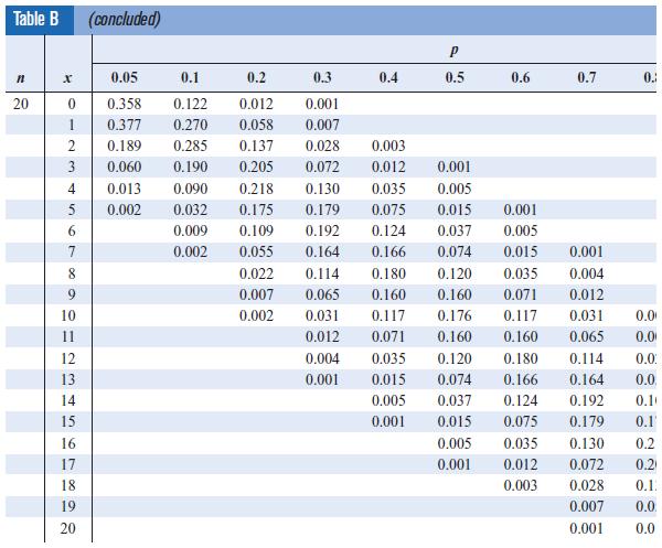 Contoh 3 Tabel Binomial