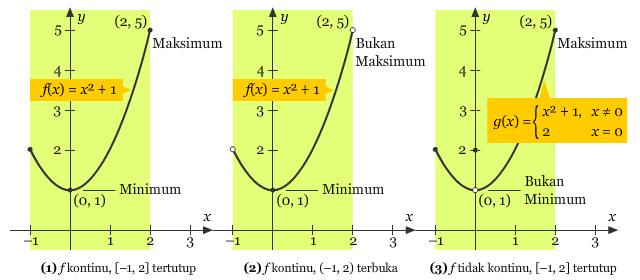 Ilustrasi Maksimum dan Minimum