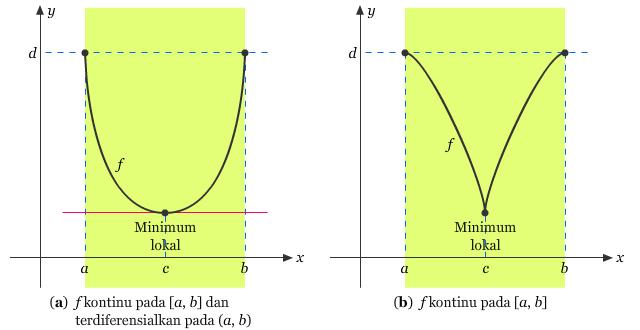 Ilustrasi Teorema Rolle