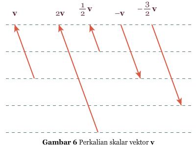 Vektor Pada Bidang Pendidikan Matematika Laman 3