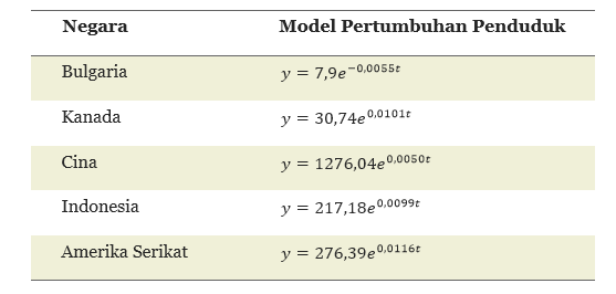 Contoh 1-1 Tabel 2